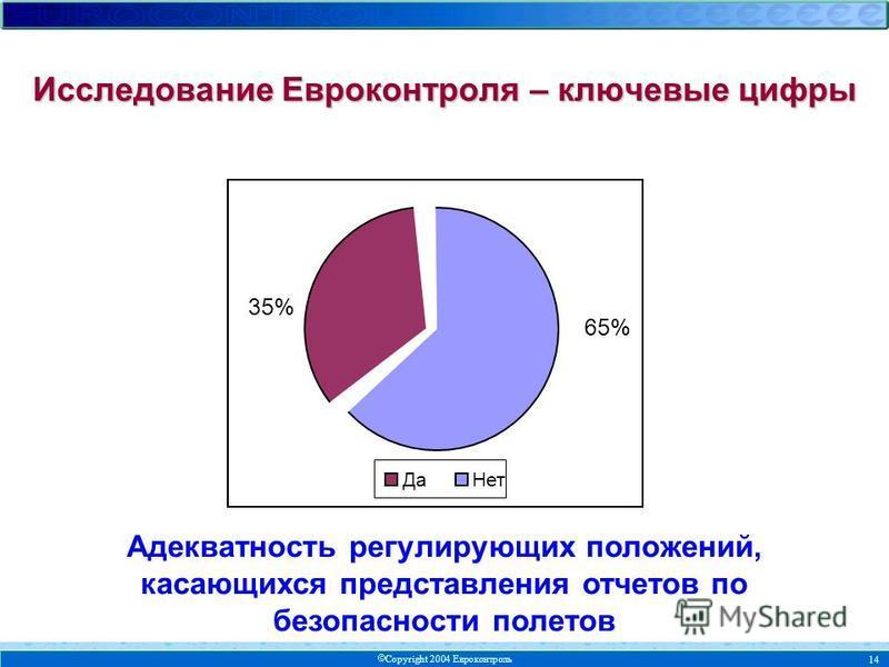 Copyright 2004 Евроконтроль 14 65% 35% Нет Да Адекватность регулирующих положений, касающихся представления отчетов по безопасности полетов Исследование Евроконтроля – ключевые цифры