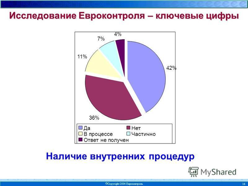 Copyright 2004 Евроконтроль 16 Наличие внутренних процедур Исследование Евроконтроля – ключевые цифры 42% 36% 11% 7% 4% Да Нет В процессе Частично Ответ не получен