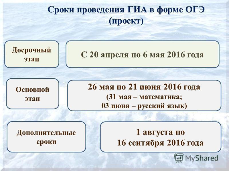 Сроки проведения ГИА в форме ОГЭ (проект) Досрочный этап С 20 апреля по 6 мая 2016 года 26 мая по 21 июня 2016 года (31 мая – математика; 03 июня – русский язык) Основной этап Дополнительные сроки 1 августа по 16 сентября 2016 года