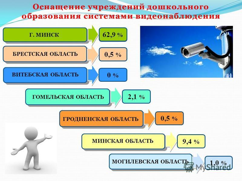 БРЕСТСКАЯ ОБЛАСТЬ ВИТЕБСКАЯ ОБЛАСТЬ Оснащение учреждений дошкольного образования системами видеонаблюдения Г. МИНСК 85,0 % 0,5 % 0 % ГОМЕЛЬСКАЯ ОБЛАСТЬ 2,1 % ГРОДНЕНСКАЯ ОБЛАСТЬ 0,5 % МИНСКАЯ ОБЛАСТЬ 9,4 % МОГИЛЕВСКАЯ ОБЛАСТЬ 1,0 % 62,9 %