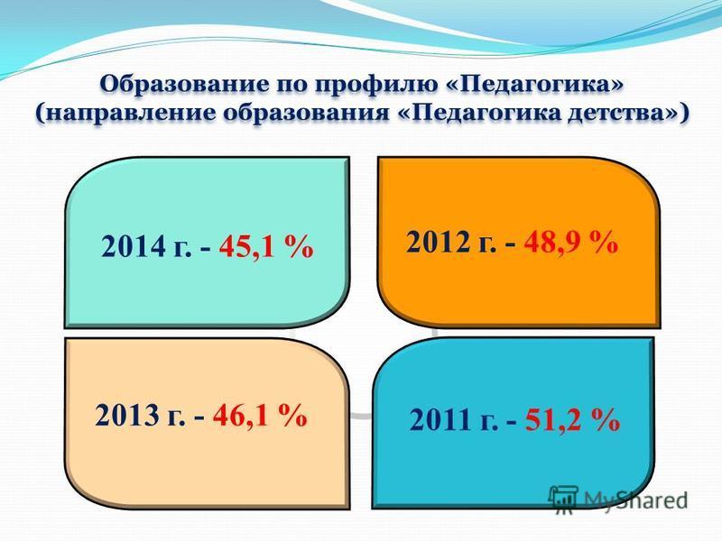 2014 г. - 45,1 % 2012 г. - 48,9 % 2011 г. - 51,2 % 2013 г. - 46,1 % Образование по профилю «Педагогика» (направление образования «Педагогика детства»)