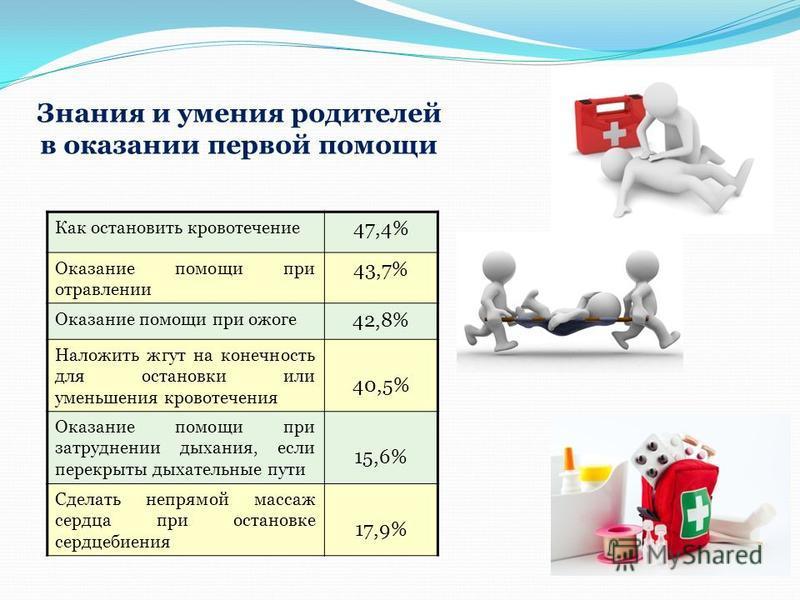 Как остановить кровотечение 47,4% Оказание помощи при отравлении 43,7% Оказание помощи при ожоге 42,8% Наложить жгут на конечность для остановки или уменьшения кровотечения 40,5% Оказание помощи при затруднении дыхания, если перекрыты дыхательные пут