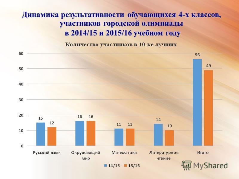 Динамика результативности обучающихся 4-х классов, участников городской олимпиады в 2014/15 и 2015/16 учебном году