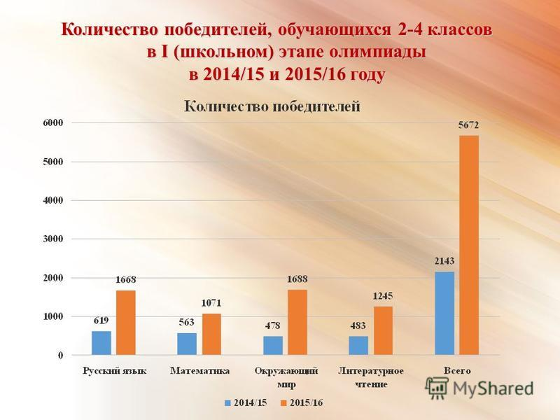 Количество победителей, обучающихся 2-4 классов в I (школьном) этапе олимпиады в I (школьном) этапе олимпиады в 2014/15 и 2015/16 году