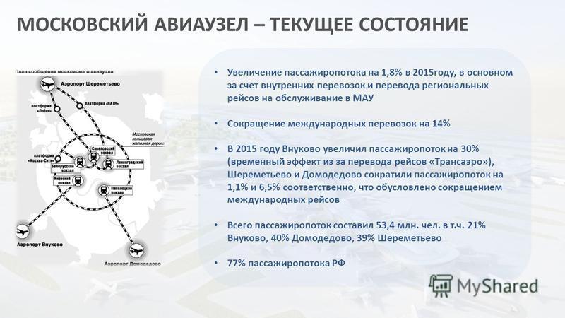 МОСКОВСКИЙ АВИАУЗЕЛ – ТЕКУЩЕЕ СОСТОЯНИЕ Увеличение пассажиропотока на 1,8% в 2015 году, в основном за счет внутренних перевозок и перевода региональных рейсов на обслуживание в МАУ Сокращение международных перевозок на 14% В 2015 году Внуково увеличи