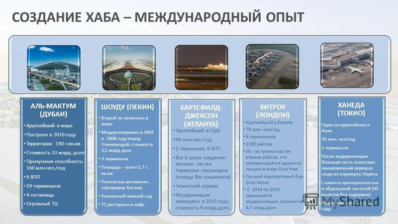 СОЗДАНИЕ ХАБА – МЕЖДУНАРОДНЫЙ ОПЫТ АЛЬ-МАКТУМ (ДУБАИ) ШОУДУ (ПЕКИН) ХАРТСФИЛД- ДЖЕКСОН (АТЛАНТА) ХИТРОУ (ЛОНДОН) ХАНЕДА (ТОКИО) Крупнейший в мире Построен в 2010 году Территория 140 т.кв.км Стоимость 33 млрд. долл. Пропускная способность 160 млн.чел.
