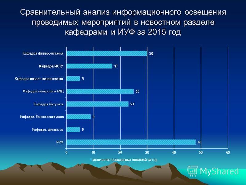 Сравнительный анализ информационного освещения проводимых мероприятий в новостном разделе кафедрами и ИУФ за 2015 год