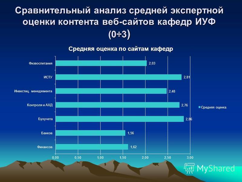 Сравнительный анализ средней экспертной оценки контента веб-сайтов кафедр ИУФ (0÷3 )