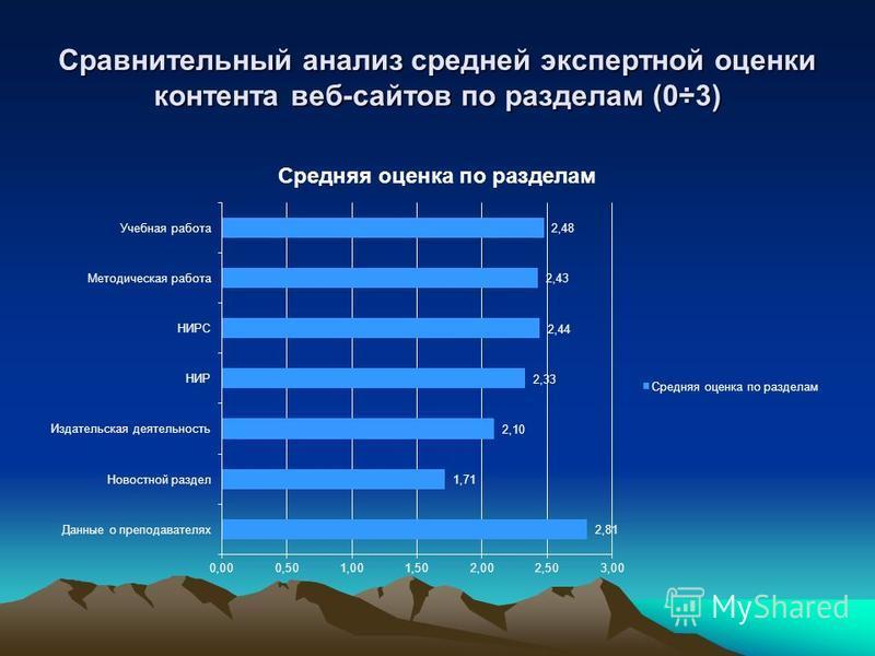 Сравнительный анализ средней экспертной оценки контента веб-сайтов по разделам (0÷3)