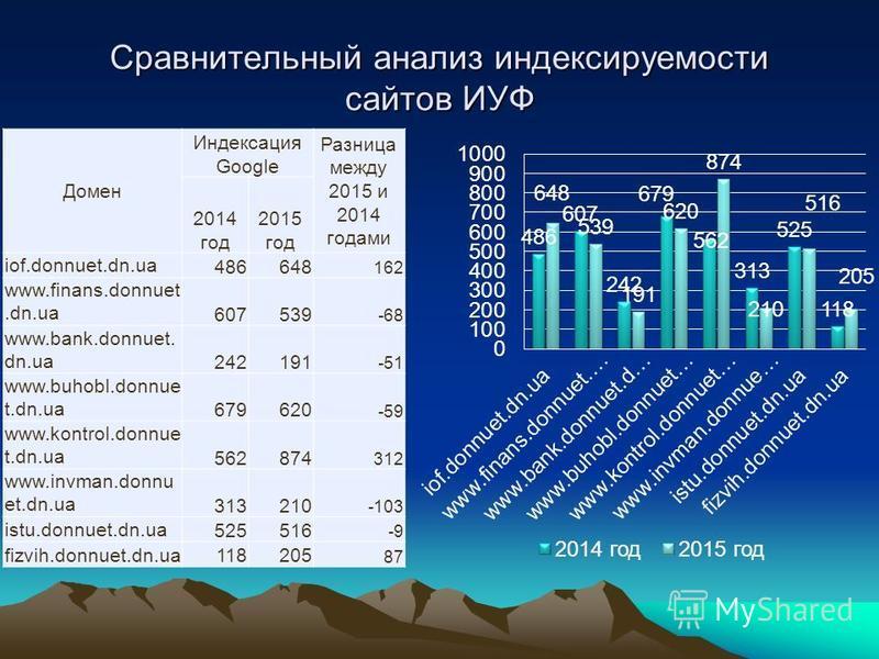 Сравнительный анализ индексируемости сайтов ИУФ Домен Индексация Google Разница между 2015 и 2014 годами 2014 год 2015 год iof.donnuet.dn.ua 486648 162 www.finans.donnuet.dn.ua 607539 -68 www.bank.donnuet. dn.ua 242191 -51 www.buhobl.donnue t.dn.ua 6