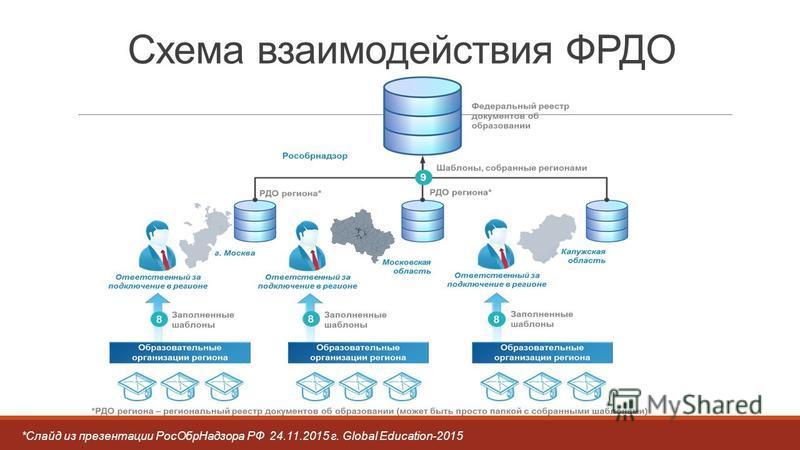 Схема взаимодействия ФРДО *Cлайд из презентации Рос ОбрНадзора РФ 24.11.2015 г. Global Education-2015