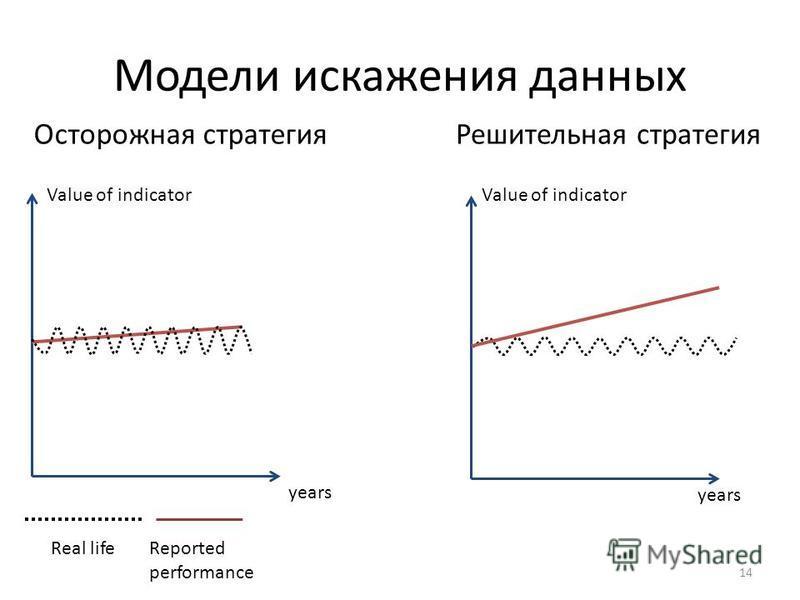 Модели искажения данных 14 Value of indicator years Real lifeReported performance Осторожная стратегия Value of indicator years Решительная стратегия