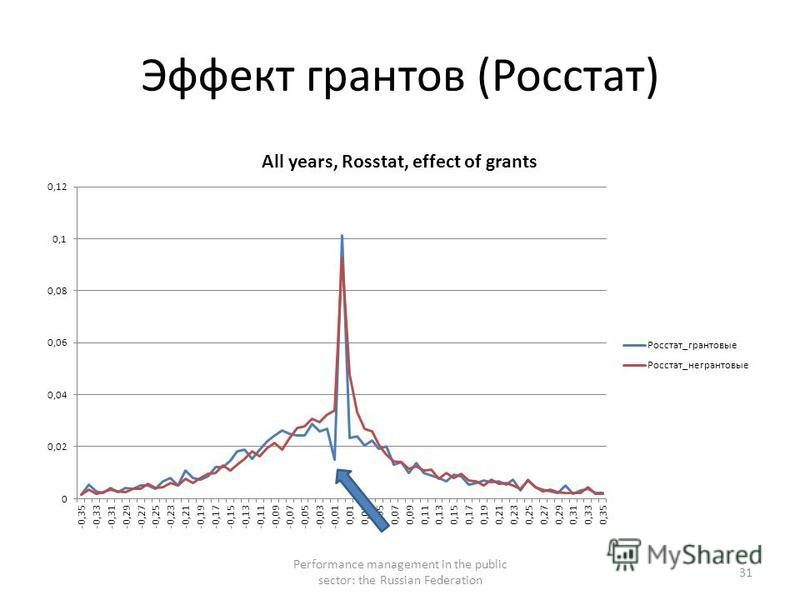 Эффект грантов (Росстат) Performance management in the public sector: the Russian Federation 31
