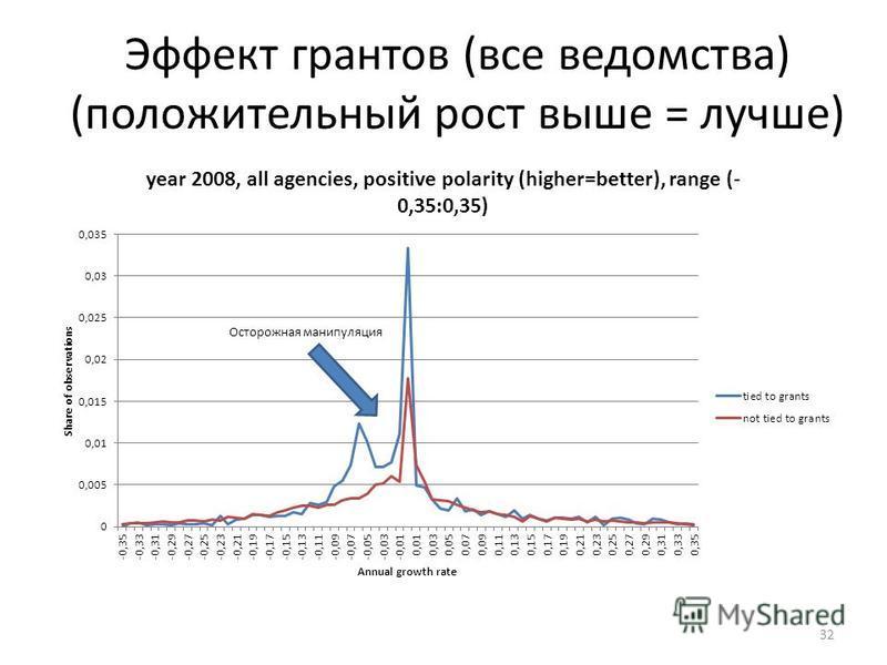 Эффект грантов (все ведомства) (положительный рост выше = лучше) 32