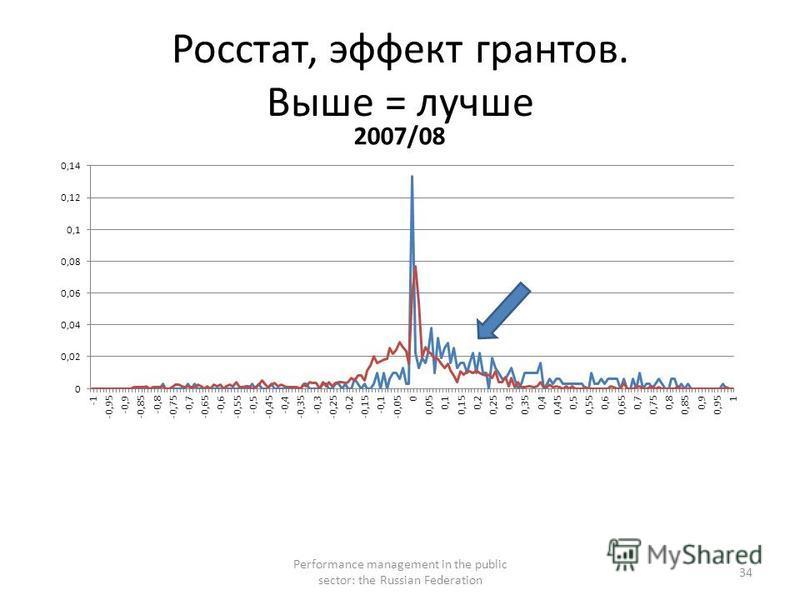 Росстат, эффект грантов. Выше = лучше Performance management in the public sector: the Russian Federation 34