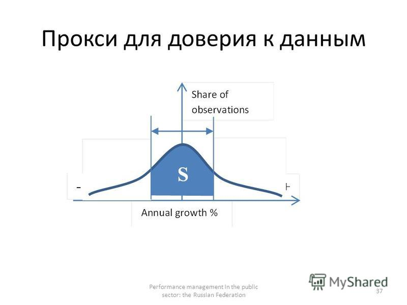Прокси для доверия к данным Performance management in the public sector: the Russian Federation 37