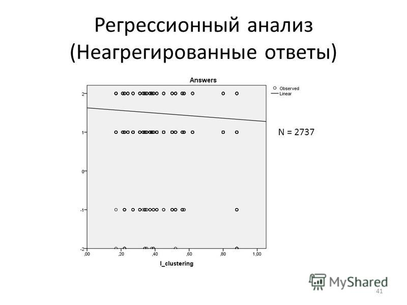 Регрессионный анализ (Неагрегированные ответы) 41 N = 2737