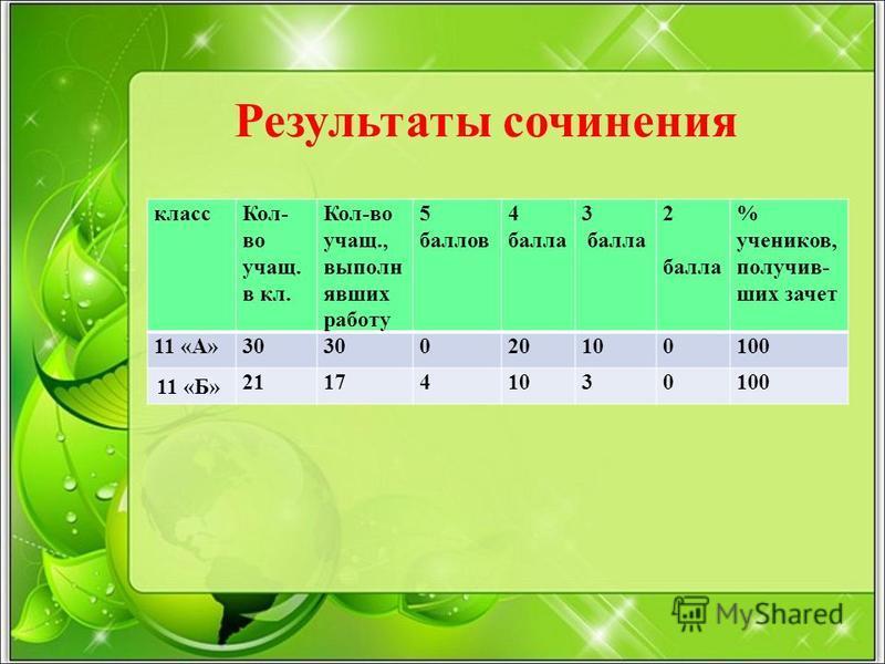 Результаты сочинения класс Кол- во учат. в кл. Кол-во учат., выполнюявших работу 5 баллов 4 балла 3 балла 2 балла % учеников, получивших зачет 11 «А»30 020100100 11 «Б» 211741030100