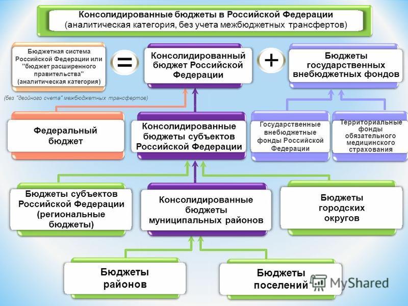 Консолидированные бюджеты в Российской Федерации (аналитическая категория, без учета межбюджетных трансфертов) Консолидированные бюджеты субъектов Российской Федерации Консолидированный бюджет Российской Федерации Федеральный бюджет Консолидированные