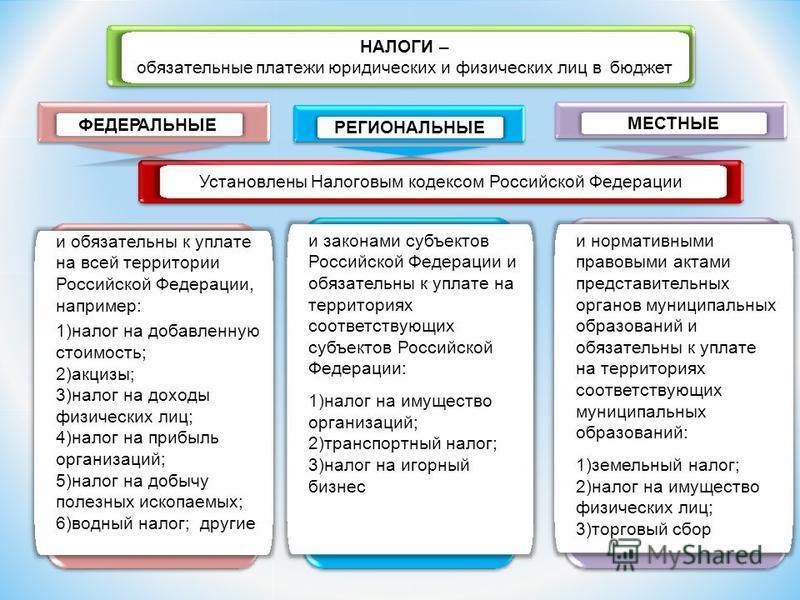Установлены Налоговым кодексом Российской Федерации НАЛОГИ – обязательные платежи юридических и физических лиц в бюджет и обязательны к уплате на всей территории Российской Федерации, например: 1)налог на добавленную стоимость; 2)акцизы; 3)налог на д