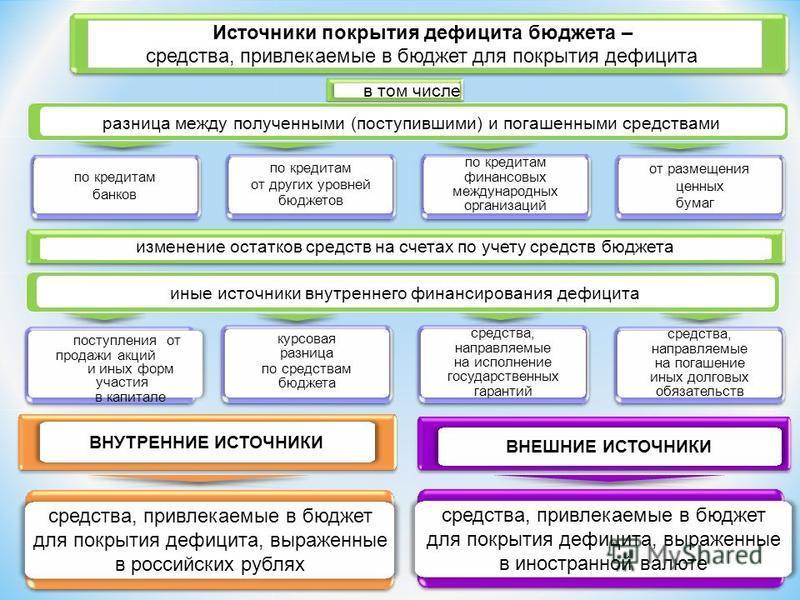 ВНУТРЕННИЕ ИСТОЧНИКИ ВНЕШНИЕ ИСТОЧНИКИ средства, привлекаемые в бюджет для покрытия дефицита, выраженные в иностранной валюте средства, привлекаемые в бюджет для покрытия дефицита, выраженные в российских рублях Источники покрытия дефицита бюджета –