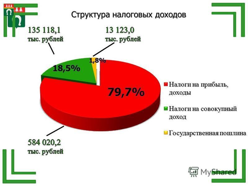 Структура налоговых доходов