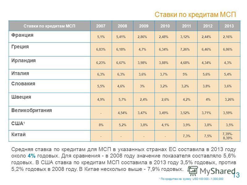 Ставки по кредитам МСП 2007200820092010201120122013 Франция 5,1%5,41%2,86%2,48%3,12%2,44%2,16% Греция 6,83%6,18%4,7%6,34%7,26%6,46%6,06% Ирландия 6,23%6,67%3,98%3,88%4,68%4,34%4,3% Италия 6,3% 3,6%3,7%5%5,6%5,4% Словакия 5,5%4,6%3%3,2% 3,8%3,6% Швеци