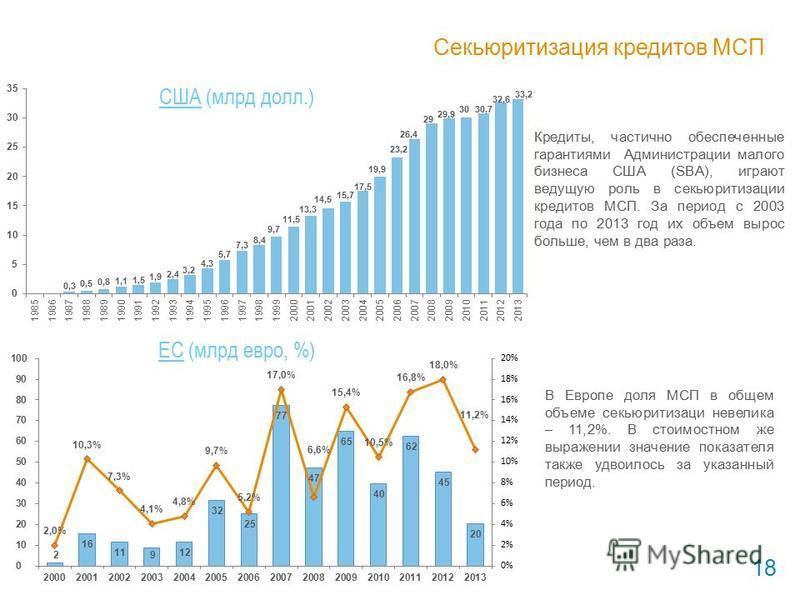 Секьюритизация кредитов МСП 18 США (млрд долл.) ЕС (млрд евро, %) Кредиты, частично обеспеченные гарантиями Администрации малого бизнеса США (SBA), играют ведущую роль в секьюритизации кредитов МСП. За период с 2003 года по 2013 год их объем вырос бо
