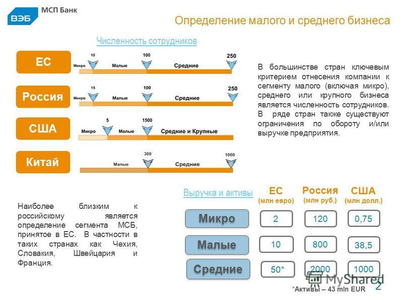 Определение малого и среднего бизнеса 2 2 Численность сотрудников ЕС Россия Микро Малые Средние 2 10 Россия (млн руб.) 120 800 ЕС (млн евро) 50* 2000 Выручка и активы США (млн долл.) 0,75 38,5 1000 *Активы – 43 mln EUR Китай В большинстве стран ключе
