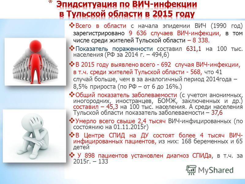 Всего в области с начала эпидемии ВИЧ (1990 год) зарегистрировано 9 636 случаев ВИЧ-инфекции, в том числе среди жителей Тульской области – 8 338. Показатель пораженности составил 631,1 на 100 тыс. населения (РФ за 2014 г. – 494,6) В 2015 году выявлен
