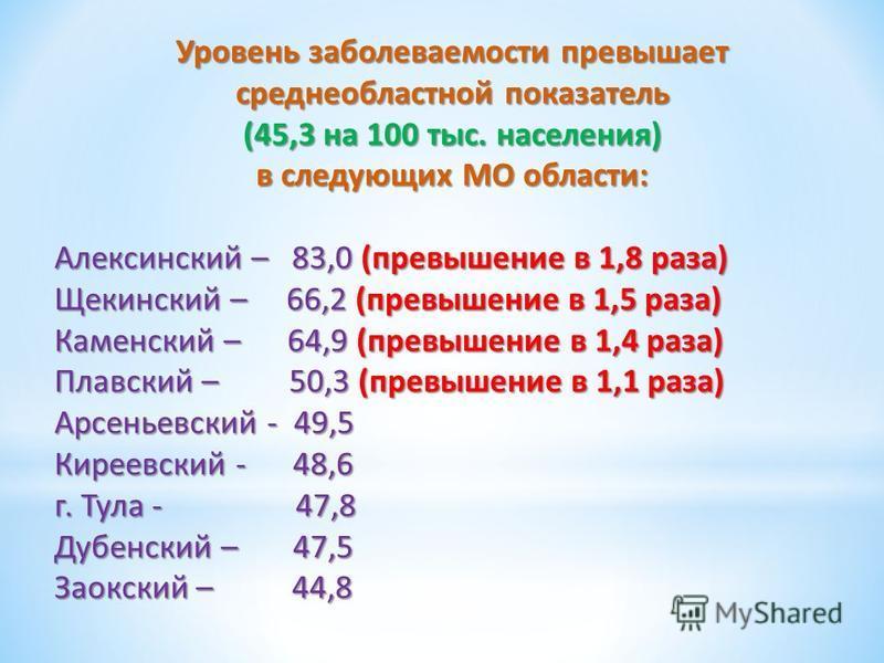 Уровень заболеваемости превышает среднеобластной показатель (45,3 на 100 тыс. населения) в следующих МО области: Алексинский – 83,0 (превышение в 1,8 раза) Щекинский – 66,2 (превышение в 1,5 раза) Каменский – 64,9 (превышение в 1,4 раза) Плавский – 5