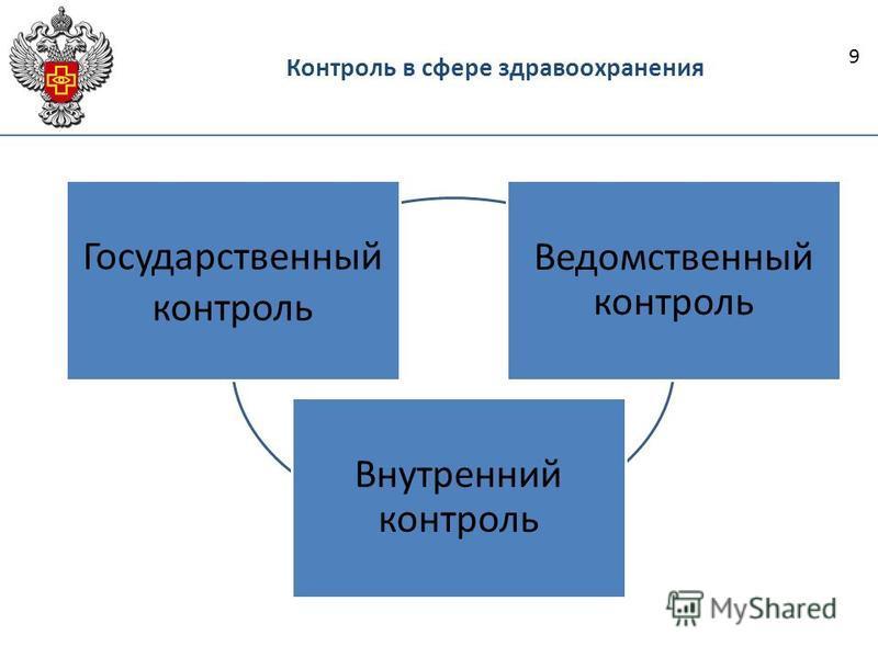 Контроль в сфере здравоохранения Государственный контроль Ведомственный контроль Внутренний контроль 9