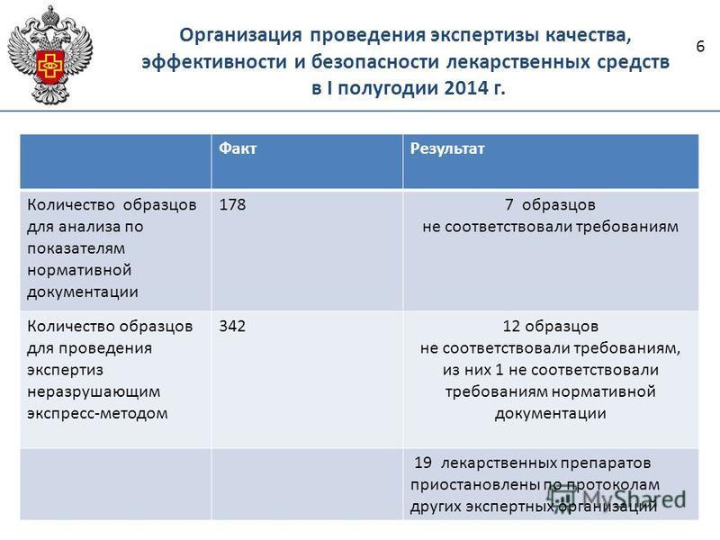 Организация проведения экспертизы качества, эффективности и безопасности лекарственных средств в I полугодии 2014 г. 6 Факт Результат Количество образцов для анализа по показателям нормативной документации 178 27 образцов не соответствовали требовани