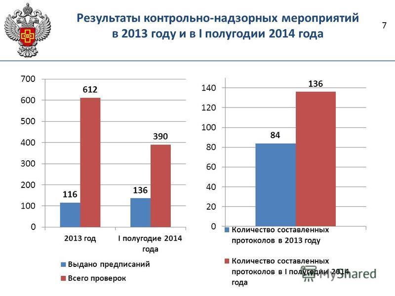 Результаты контрольно-надзорных мероприятий в 2013 году и в I полугодии 2014 года 7