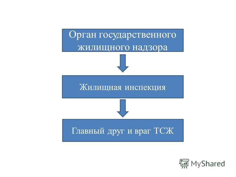 Орган государственного жилищного надзора Жилищная инспекция Главный друг и враг ТСЖ