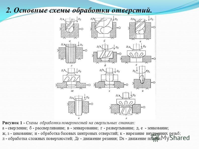 Рисунок 1 - Схемы обработки поверхностей на сверлильных станках: а - сверление; б - рассверливание; в - зенкерование; г - развертывание; д, е - зенкование; ж, з - цекование; и - обработка базовых центровых отверстий; к - нарезание внутренних резьб; л