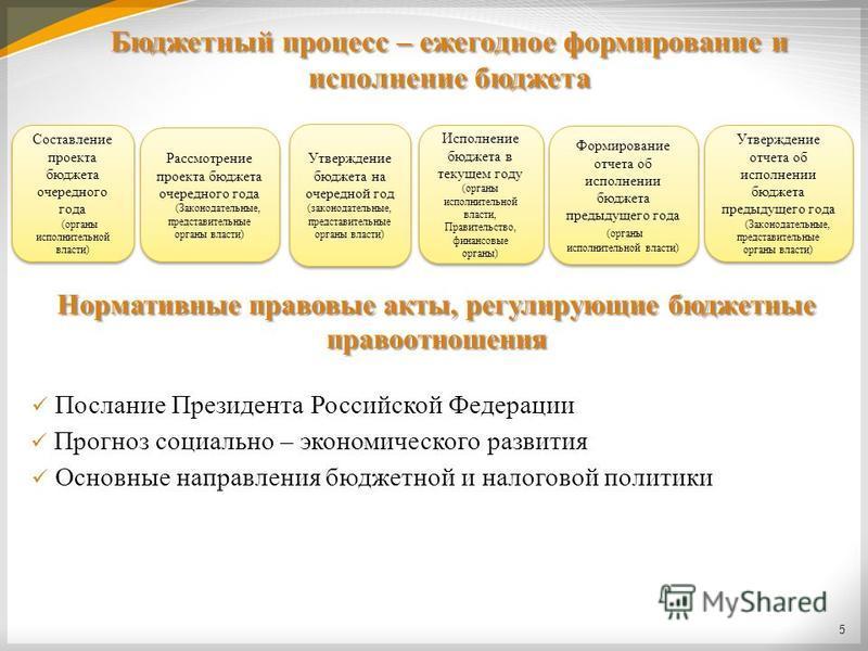Бюджетный процесс – ежегодное формирование и исполнение бюджета 5 Утверждение бюджета на очередной год (законодательные, представительные органы власти) Утверждение бюджета на очередной год (законодательные, представительные органы власти) Исполнение