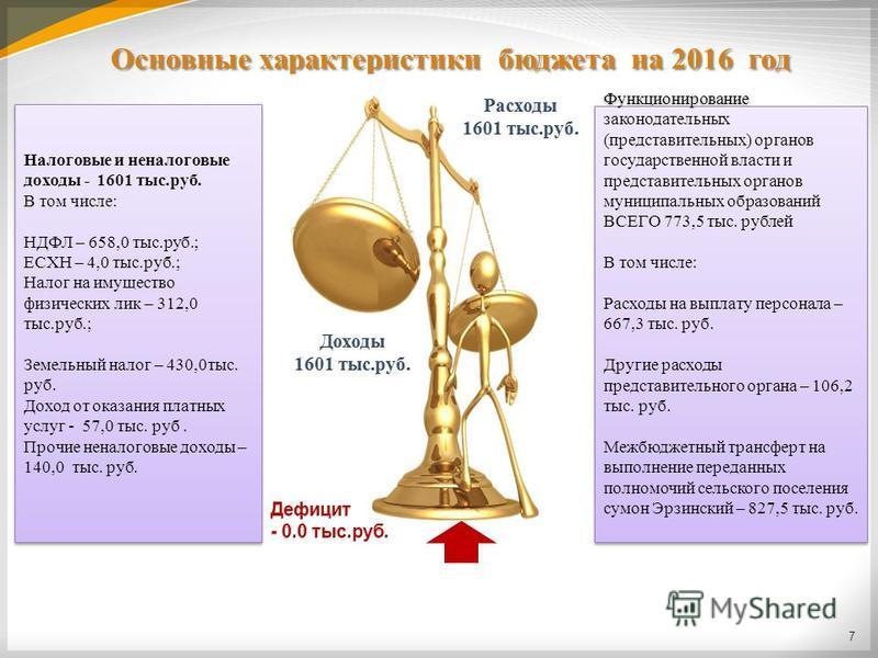 Основные характеристики бюджета на 2016 год 7 Налоговые и неналоговые доходы - 1601 тыс.руб. В том числе: НДФЛ – 658,0 тыс.руб.; ЕСХН – 4,0 тыс.руб.; Налог на имущество физических лик – 312,0 тыс.руб.; Земельный налог – 430,0 тыс. руб. Доход от оказа