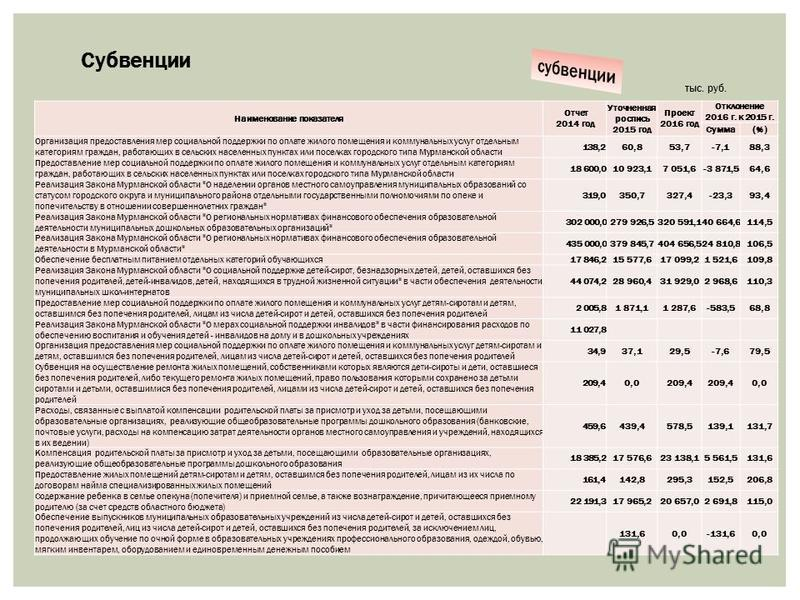 Субвенции тыс. руб. Наименование показателя Отчет 2014 год Уточненная роспись 2015 год Проект 2016 год Отклонение 2016 г. к 2015 г. Сумма(%) Организация предоставления мер социальной поддержки по оплате жилого помещения и коммунальных услуг отдельным