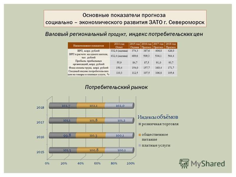 Основные показатели прогноза социально – экономического развития ЗАТО г. Североморск Потребительский рынок Валовый региональный продукт, индекс потребительских цен