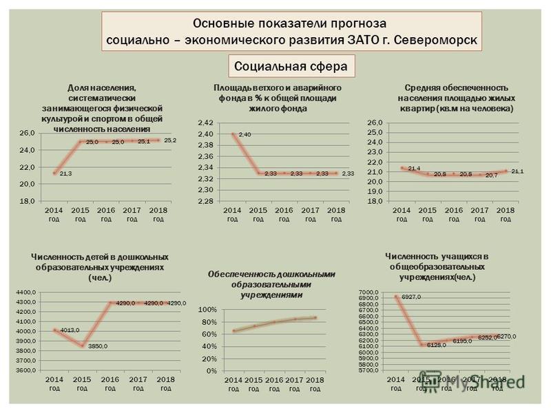 Социальная сфера Основные показатели прогноза социально – экономического развития ЗАТО г. Североморск