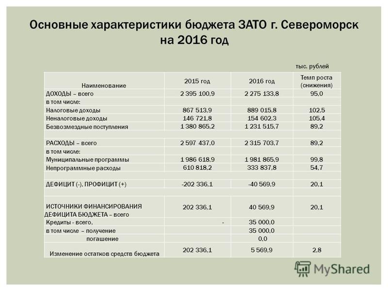 Основные характеристики бюджета ЗАТО г. Североморск на 2016 год тыс. рублей Наименование 2015 год 2016 год Темп роста (снижения) ДОХОДЫ – всего 2 395 100,92 275 133,895,0 в том числе: Налоговые доходы 867 513,9889 015,8102,5 Неналоговые доходы 146 72