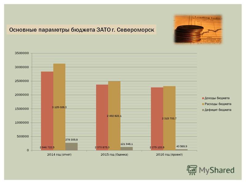 Основные параметры бюджета ЗАТО г. Североморск