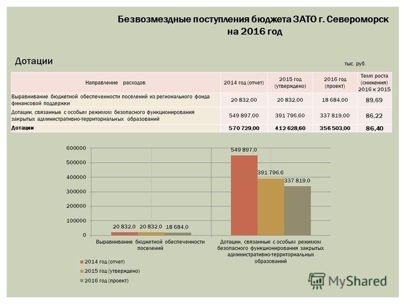 Безвозмездные поступления бюджета ЗАТО г. Североморск на 2016 год Дотации тыс. руб. Направление расходов 2014 год (отчет) 2015 год (утверждено) 2016 год (проект) Темп роста (снижения) 2016 к 2015 Выравнивание бюджетной обеспеченности поселений из рег