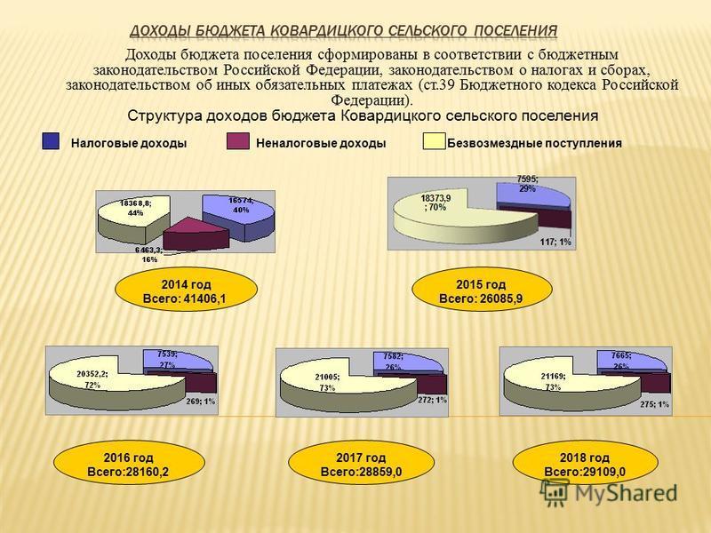Доходы бюджета поселения сформированы в соответствии с бюджетным законодательством Российской Федерации, законодательством о налогах и сборах, законодательством об иных обязательных платежах (ст.39 Бюджетного кодекса Российской Федерации). Структура