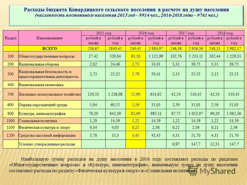 Население России на 2018 год составляет 145,9 млн человек