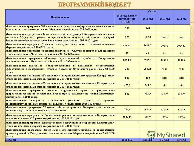 Наименование Сумма 2015 год, план по состоянию на 01.10.2015 2016 год 2017 год 2018 год Муниципальная программа