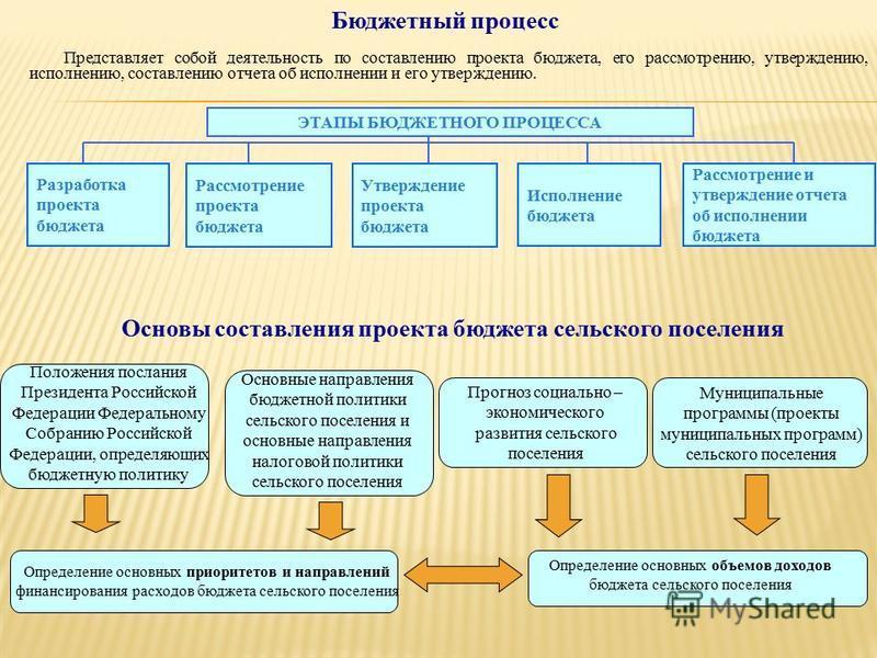 Бюджетный процесс Представляет собой деятельность по составлению проекта бюджета, его рассмотрению, утверждению, исполнению, составлению отчета об исполнении и его утверждению. ЭТАПЫ БЮДЖЕТНОГО ПРОЦЕССА Разработка проекта бюджета Рассмотрение проекта