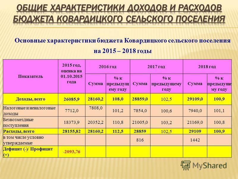 Основные характеристики бюджета Ковардицкого сельского поселения на 2015 – 2018 годы Показатель 2015 год, оценка на 01.10.2015 года 2016 год 2017 год 2018 год Сумма % к предыдущему году Сумма % к предыдущему году Сумма % к предыдущему году Доходы, вс