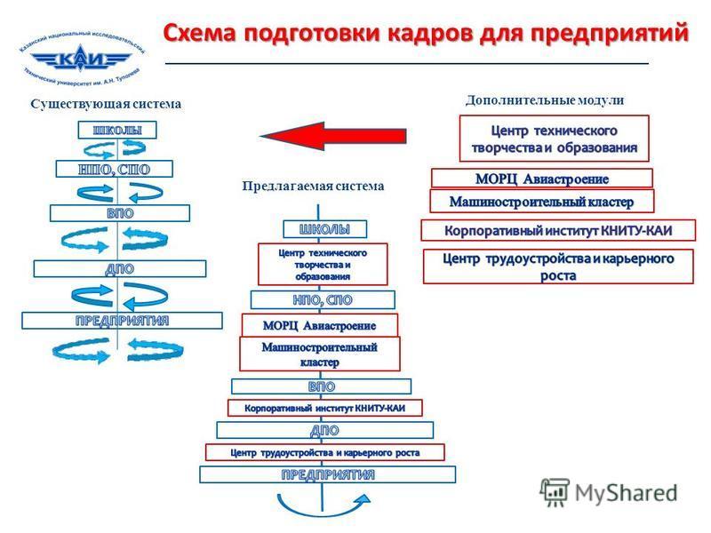 Существующая система Дополнительные модули Предлагаемая система Схема подготовки кадров для предприятий